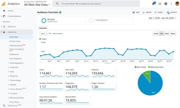 heysho.comのGoogle Analyticsデータ
