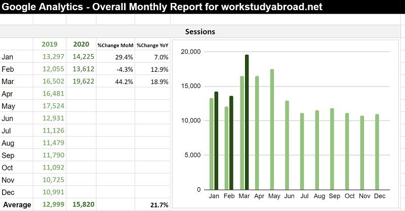 KPIレポートのサンプル