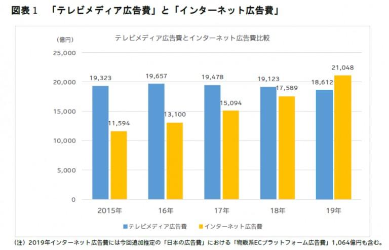 日本のテレビメディア広告費とインターネット広告費